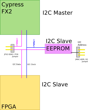 Cypress FX2 I2C bus configuration